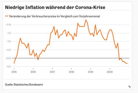 Deutschland Inflationsrate 2021